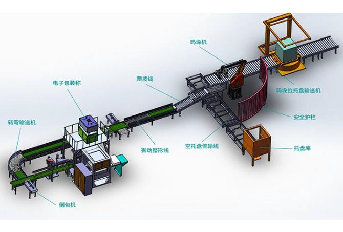 码垛自动生产线解决方案